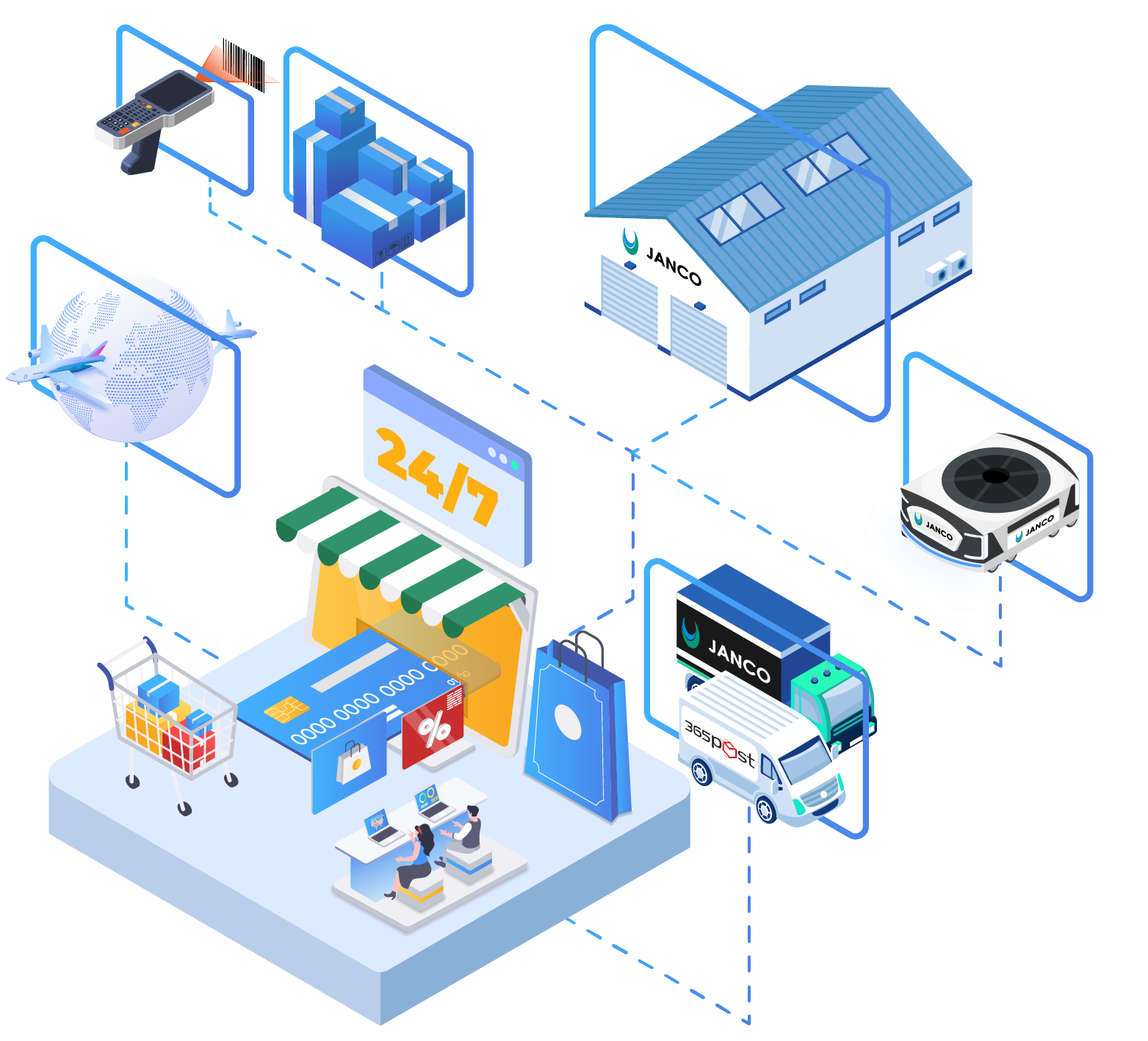 JANCO E-commerce fulfilment workflow